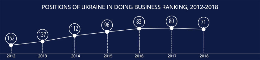 Positions of Ukraine in Doing Business ranking, 2012-2018